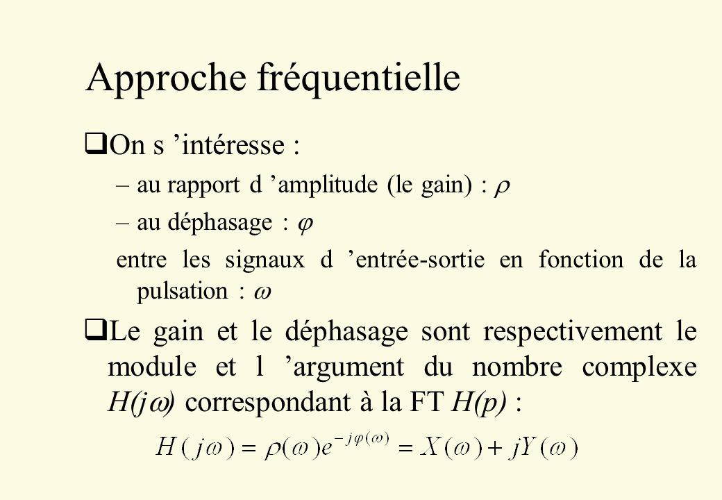 Approche fréquentielle On s intéresse : –au rapport d amplitude (le gain) : –au déphasage : entre les signaux d entrée-sortie en fonction de la pulsat