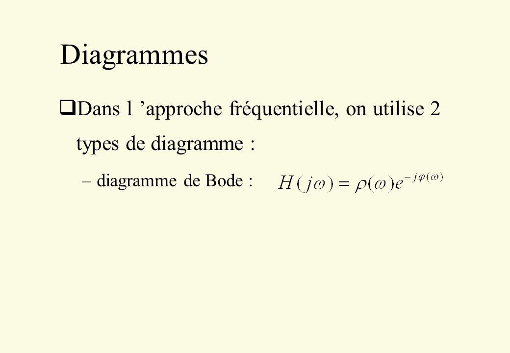 Diagrammes Dans l approche fréquentielle, on utilise 2 types de diagramme : –diagramme de Bode :