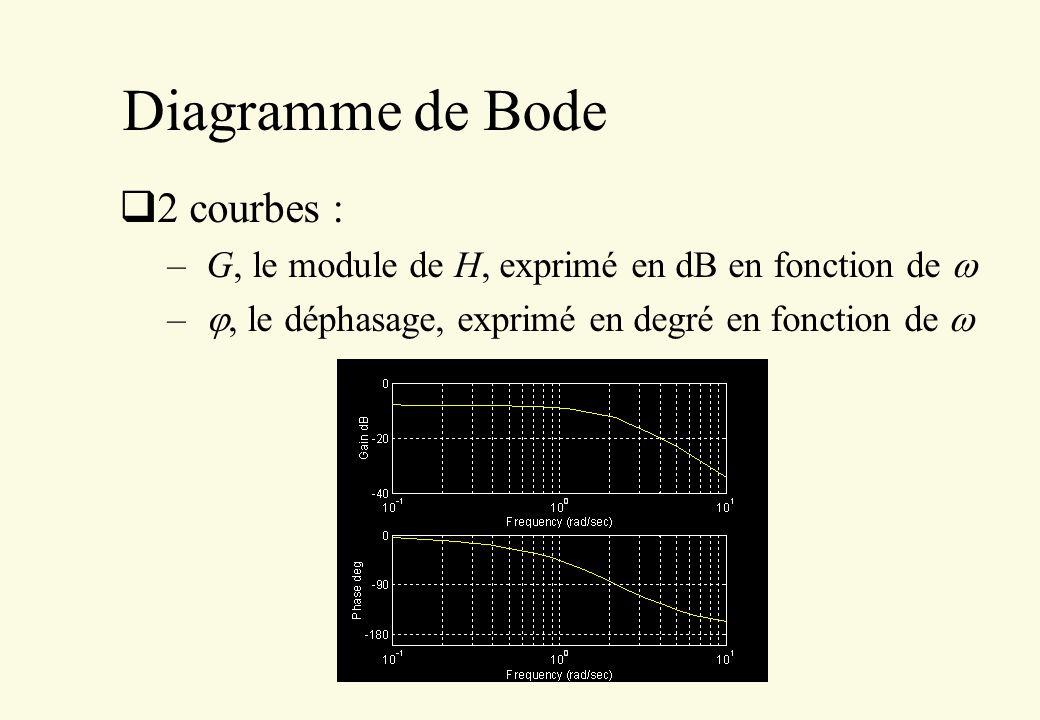 Diagramme de Bode 2 courbes : – G, le module de H, exprimé en dB en fonction de –, le déphasage, exprimé en degré en fonction de