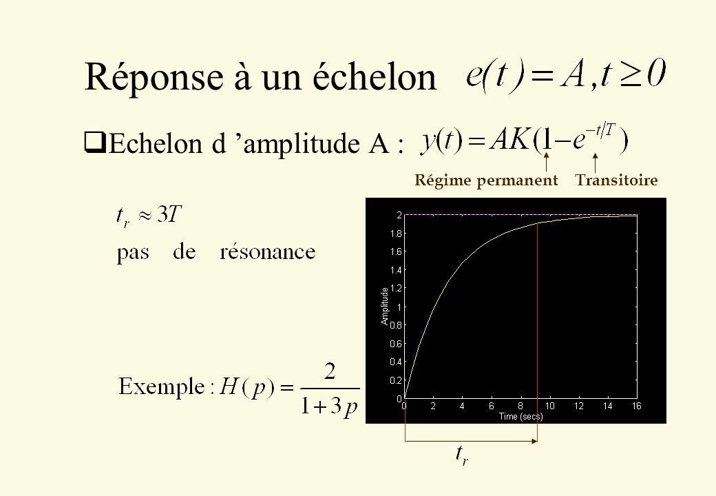 Réponse à un échelon Echelon d amplitude A : Régime permanent Transitoire