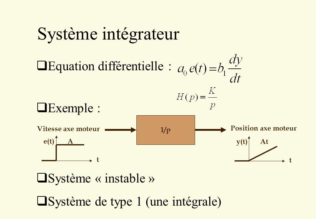 Système intégrateur Equation différentielle : Exemple : Système « instable » Système de type 1 (une intégrale) 1/p Vitesse axe moteur Position axe mot