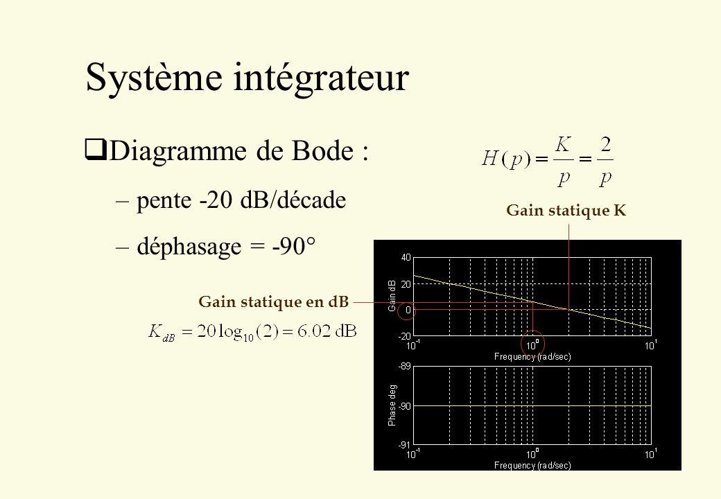 Système intégrateur Diagramme de Bode : –pente -20 dB/décade –déphasage = -90° Gain statique en dB Gain statique K