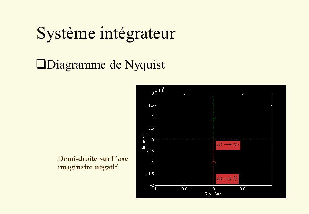 Système intégrateur Diagramme de Nyquist Demi-droite sur l axe imaginaire négatif