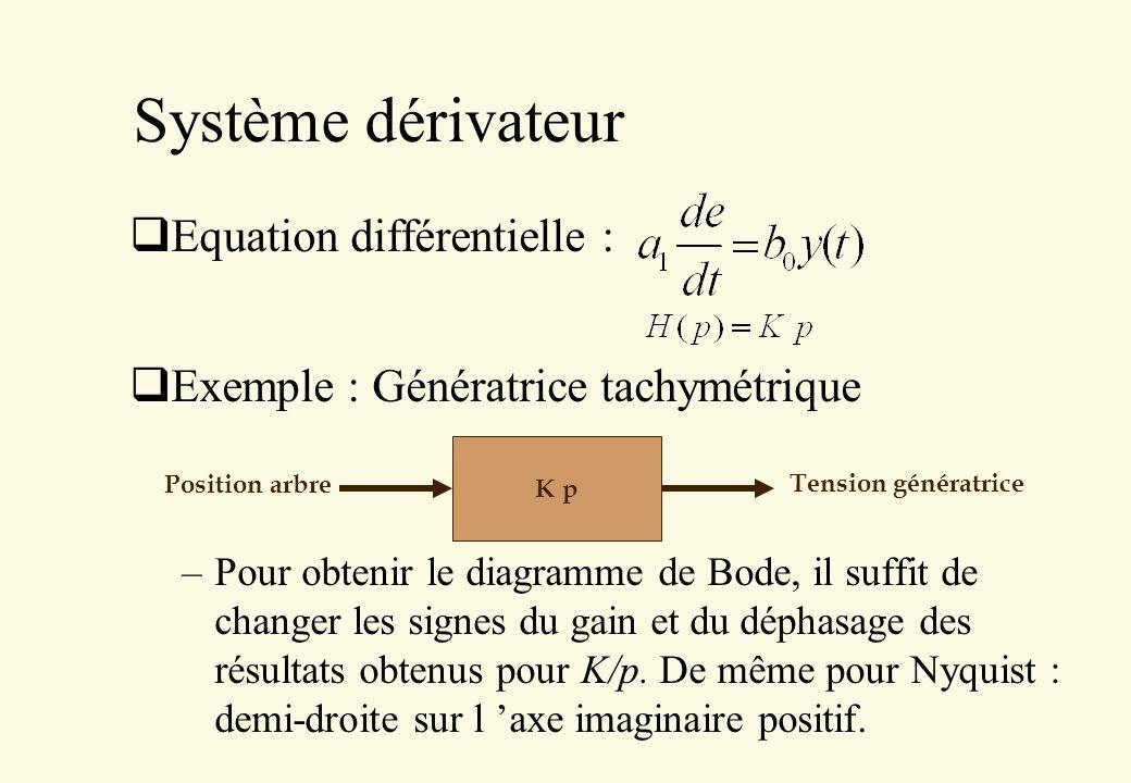 Système dérivateur Equation différentielle : Exemple : Génératrice tachymétrique –Pour obtenir le diagramme de Bode, il suffit de changer les signes d