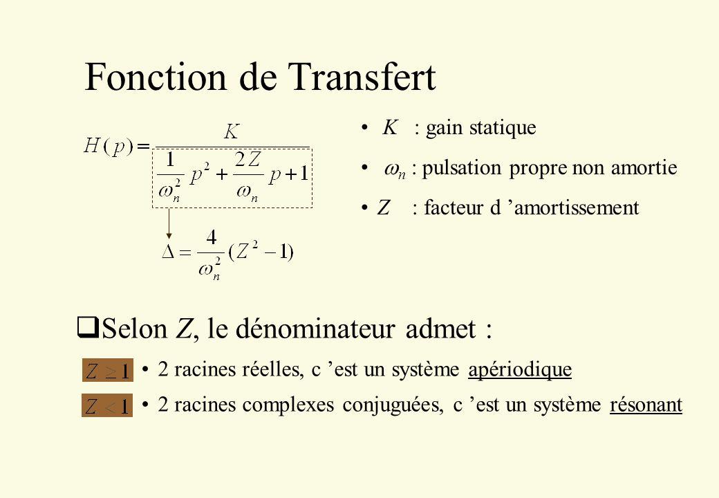 Fonction de Transfert K : gain statique n : pulsation propre non amortie Z : facteur d amortissement Selon Z, le dénominateur admet : 2 racines réelle