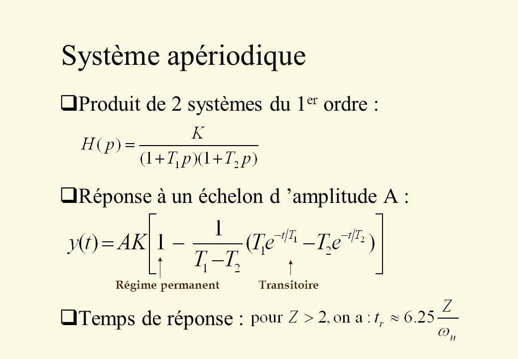 Système apériodique Produit de 2 systèmes du 1 er ordre : Réponse à un échelon d amplitude A : Temps de réponse : Régime permanent Transitoire