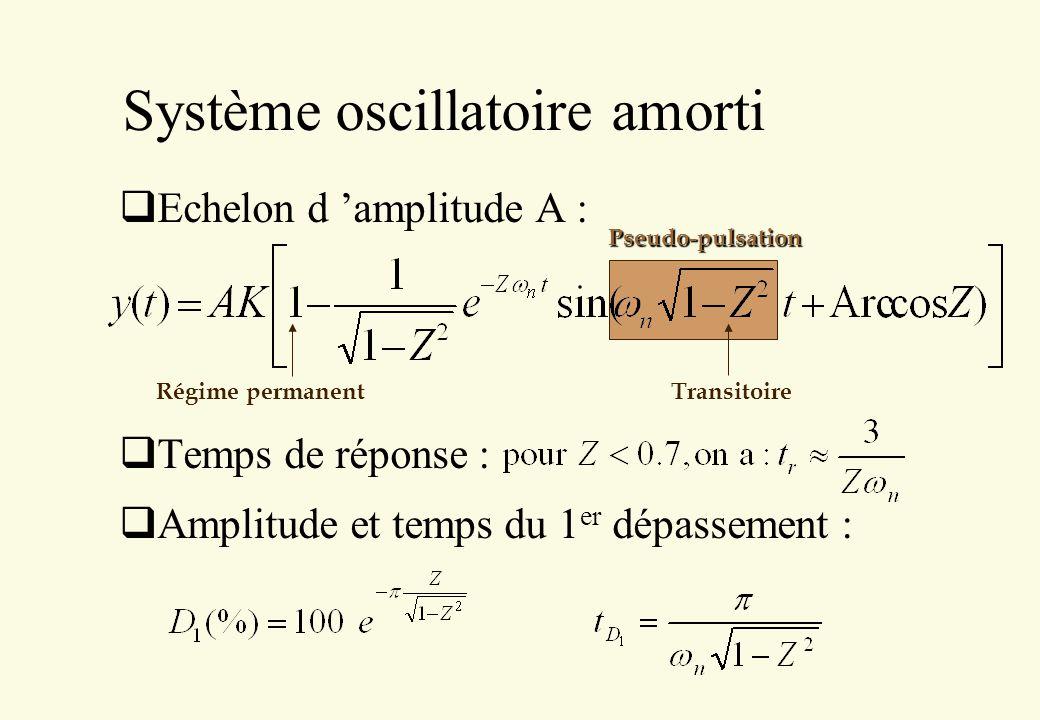 Pseudo-pulsation Système oscillatoire amorti Echelon d amplitude A : Temps de réponse : Amplitude et temps du 1 er dépassement : Régime permanent Tran