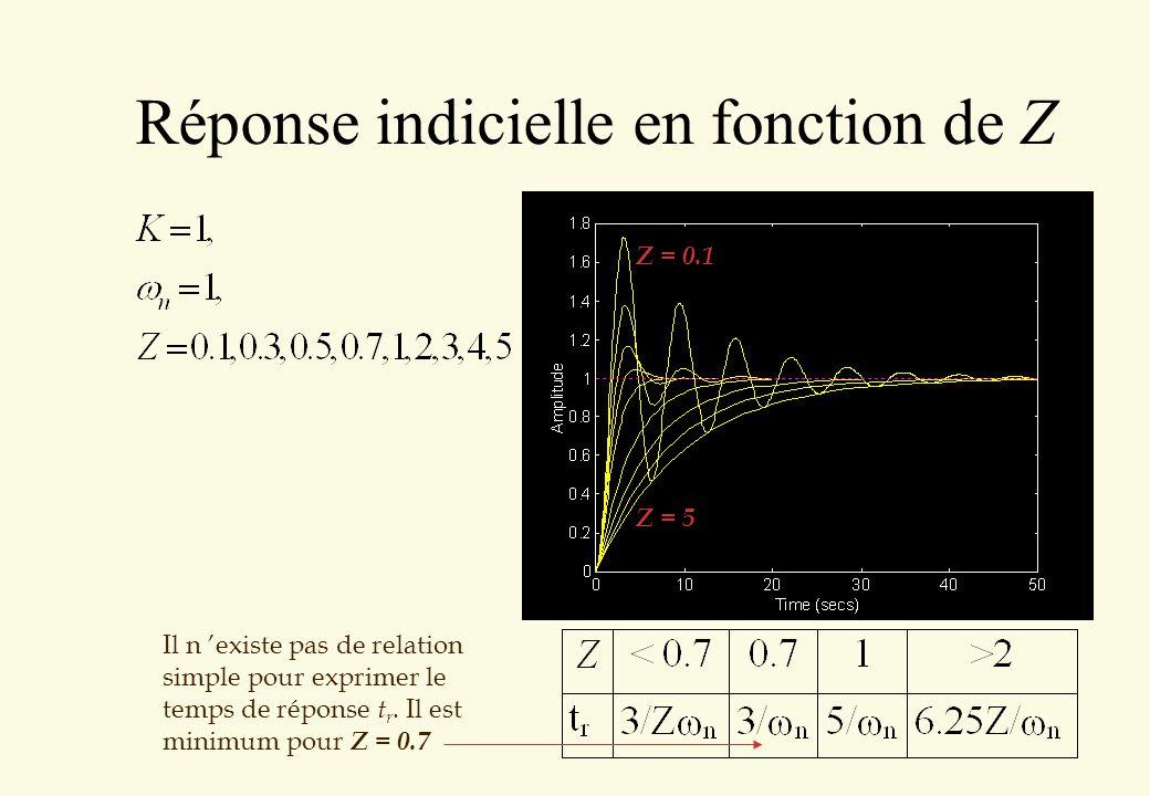 Réponse indicielle en fonction de Z Il n existe pas de relation simple pour exprimer le temps de réponse t r. Il est minimum pour Z = 0.7 Z = 0.1 Z =