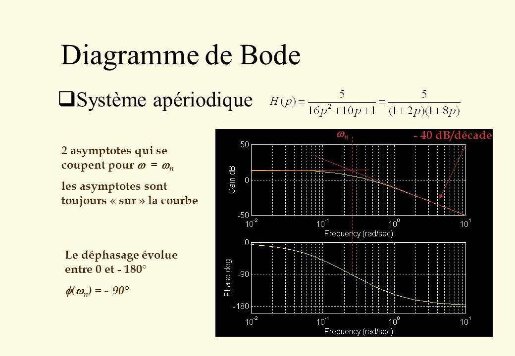 Diagramme de Bode Système apériodique 2 asymptotes qui se coupent pour = n les asymptotes sont toujours « sur » la courbe - 40 dB/décade Le déphasage