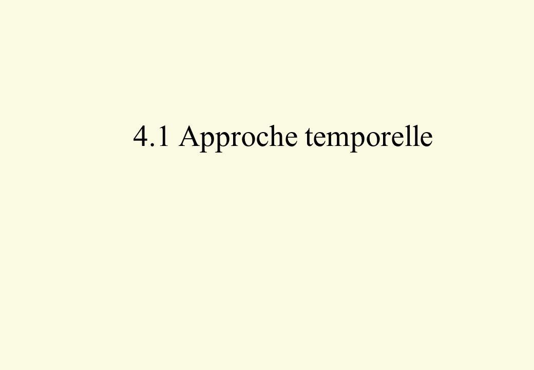 Principe –Si le système ne comporte pas d intégration, 2 types de réponse sont possibles : Système t e(t)A y(t) .