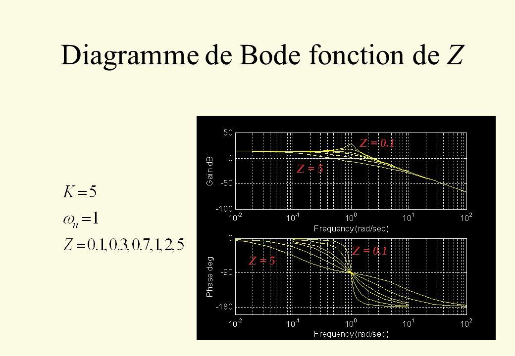 Diagramme de Bode fonction de Z Z = 0.1 Z = 5 Z = 0.1 Z = 5