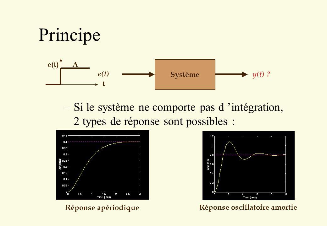 Principe –Si le système ne comporte pas d intégration, 2 types de réponse sont possibles : Système t e(t)A y(t) ? Réponse apériodique Réponse oscillat