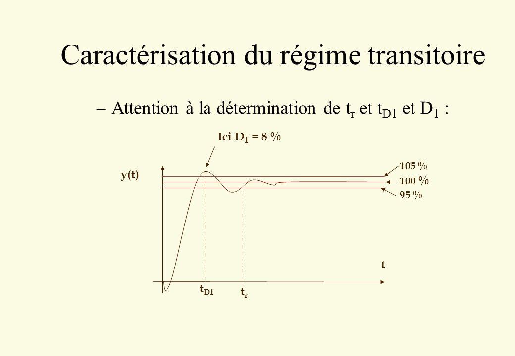 Caractérisation du régime transitoire –Attention à la détermination de t r et t D1 et D 1 : t y(t) 105 % 100 % 95 % trtr t D1 Ici D 1 = 8 %
