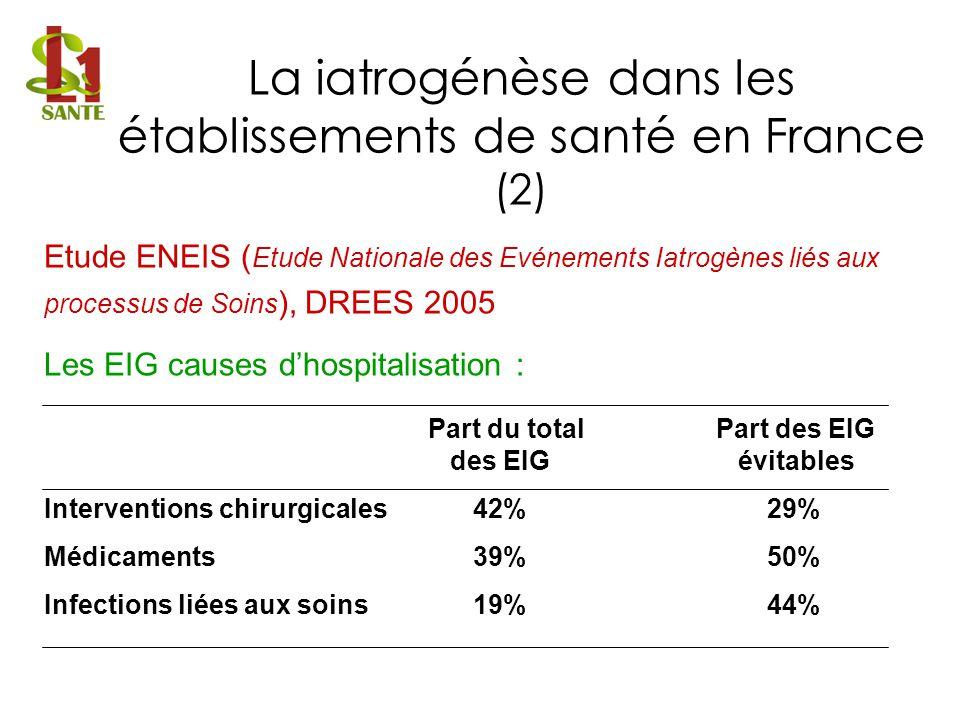 Etude ENEIS ( Etude Nationale des Evénements Iatrogènes liés aux processus de Soins ), DREES 2005 Les EIG causes dhospitalisation : Part du totalPart