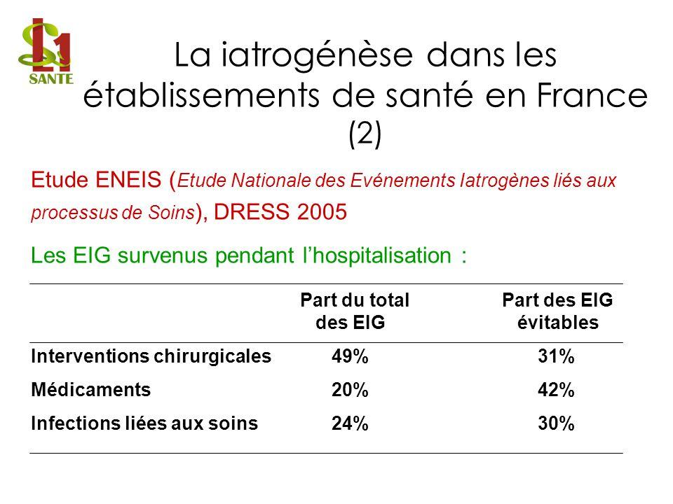 Etude ENEIS ( Etude Nationale des Evénements Iatrogènes liés aux processus de Soins ), DRESS 2005 Les EIG survenus pendant lhospitalisation : Part du