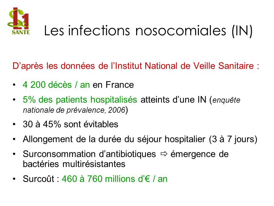 Daprès les données de lInstitut National de Veille Sanitaire : 4 200 décès / an en France 5% des patients hospitalisés atteints dune IN ( enquête nati