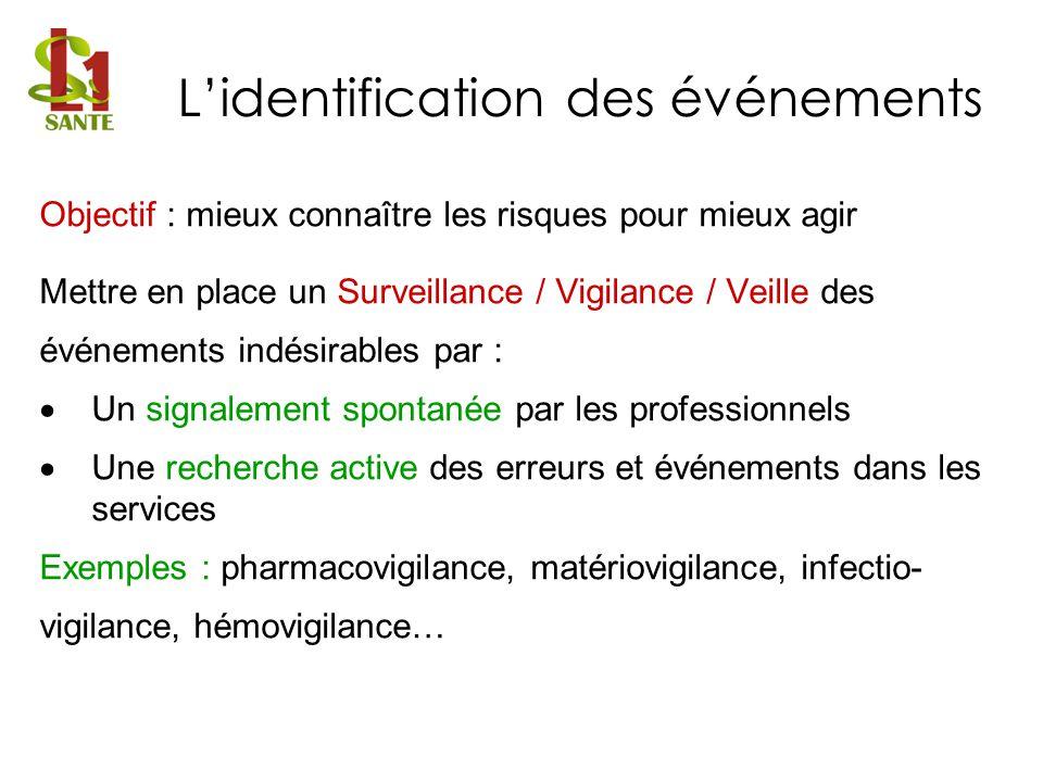 Objectif : mieux connaître les risques pour mieux agir Mettre en place un Surveillance / Vigilance / Veille des événements indésirables par : Un signa