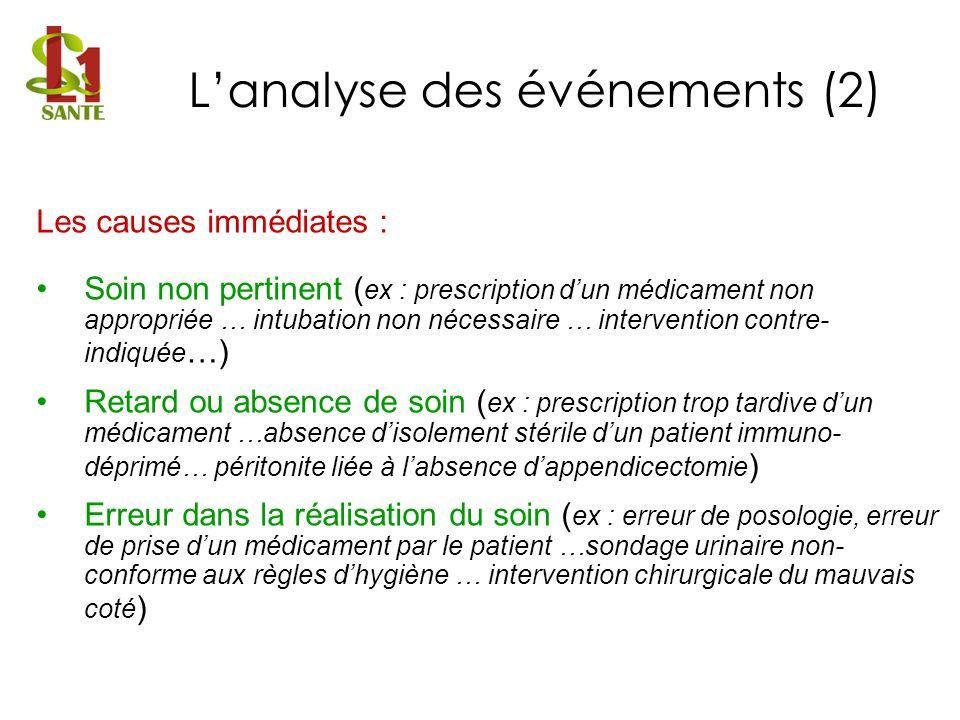 Les causes immédiates : Soin non pertinent ( ex : prescription dun médicament non appropriée … intubation non nécessaire … intervention contre- indiqu