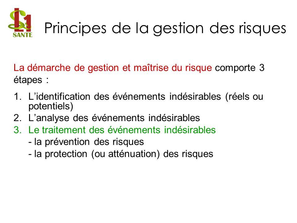 La démarche de gestion et maîtrise du risque comporte 3 étapes : 1.Lidentification des événements indésirables (réels ou potentiels) 2.Lanalyse des év