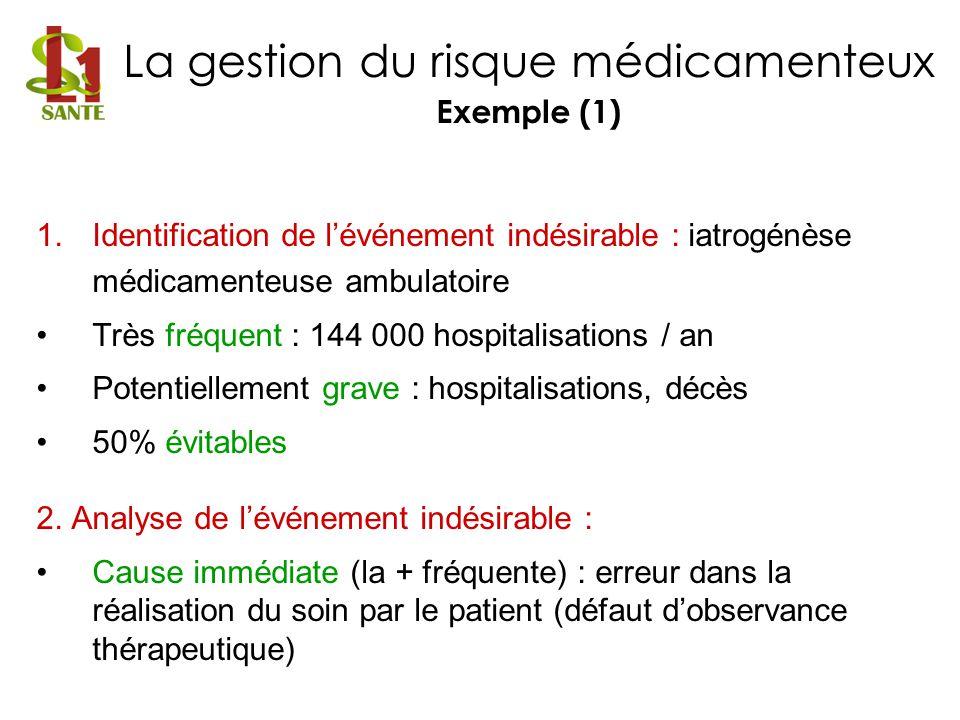 1.Identification de lévénement indésirable : iatrogénèse médicamenteuse ambulatoire Très fréquent : 144 000 hospitalisations / an Potentiellement grav