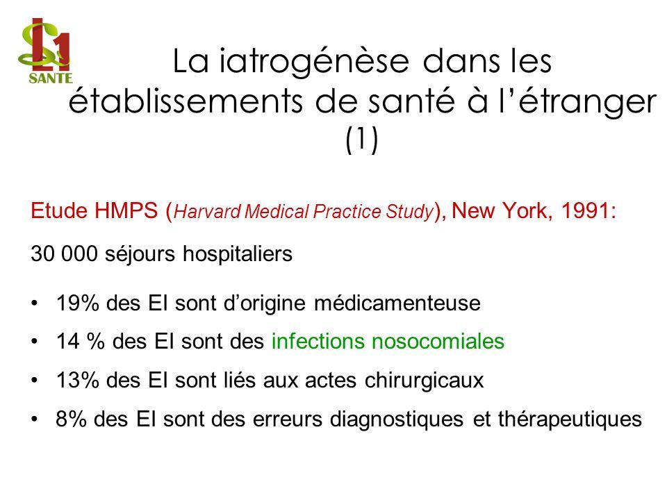 Etude ENEIS ( Etude Nationale des Evénements Iatrogènes liés aux processus de Soins ), DREES 2005 Conclusion : en France : 350 000 à 460 000 EIG surviennent à lhôpital chaque année, dont plus dun tiers (35.4%) seraient évitables 315 000 à 440 000 hospitalisations / an causées par un EIG, dont presque la moitié (46.2%) seraient évitables Coût des EIG évitables : au moins 150 millions d / an Etude ENEIS 2 ( Recueil des données 2009, en cours danalyse ) La iatrogénèse dans les établissements de santé en France (2)