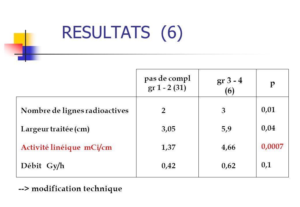 RESULTATS (6) Nombre de lignes radioactives Largeur traitée (cm) Activité linéique mCi/cm Débit Gy/h 2 3,05 1,37 0,42 3 5,9 4,66 0,62 0,01 0,04 0,0007