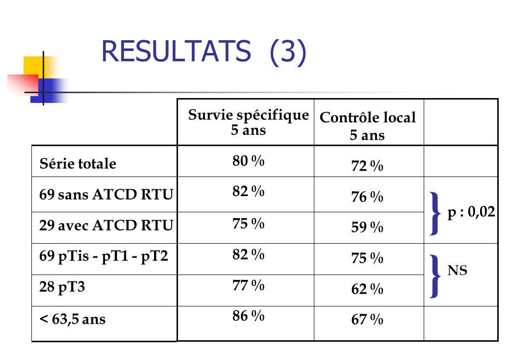 RESULTATS (3) Série totale 69 sans ATCD RTU 29 avec ATCD RTU 69 pTis - pT1 - pT2 28 pT3 < 63,5 ans Survie spécifique 5 ans 80 % 82 % 75 % 82 % 77 % 86
