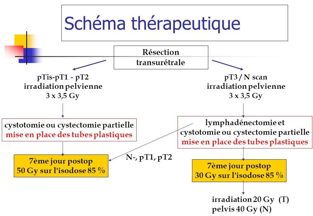 Schéma thérapeutique Résection transurétrale pTis-pT1 - pT2 irradiation pelvienne 3 x 3,5 Gy pT3 / N scan irradiation pelvienne 3 x 3,5 Gy cystotomie