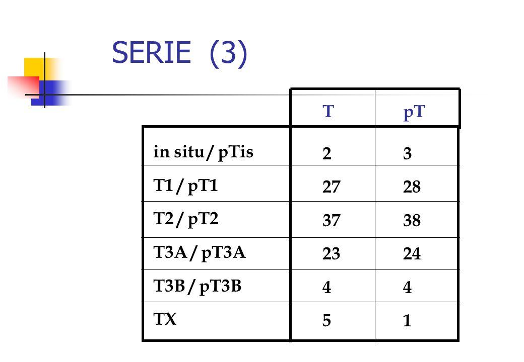 SERIE (3) in situ / pTis T1 / pT1 T2 / pT2 T3A / pT3A T3B / pT3B TX T 2 27 37 23 4 5 pT 3 28 38 24 4 1