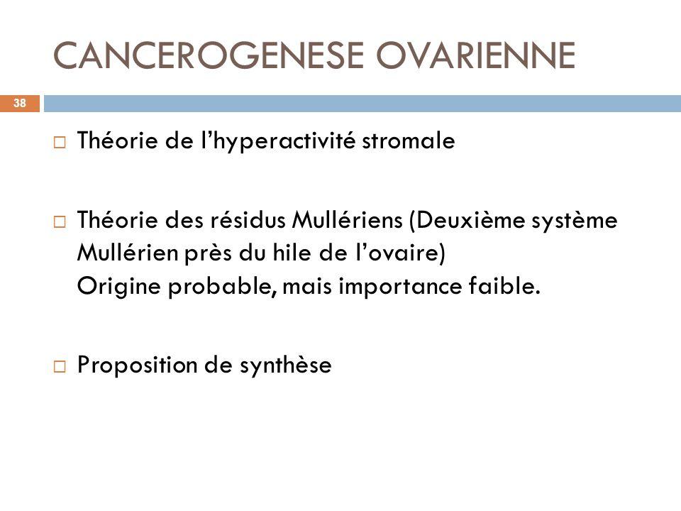 CANCEROGENESE OVARIENNE Théorie de lhyperactivité stromale Théorie des résidus Mullériens (Deuxième système Mullérien près du hile de lovaire) Origine