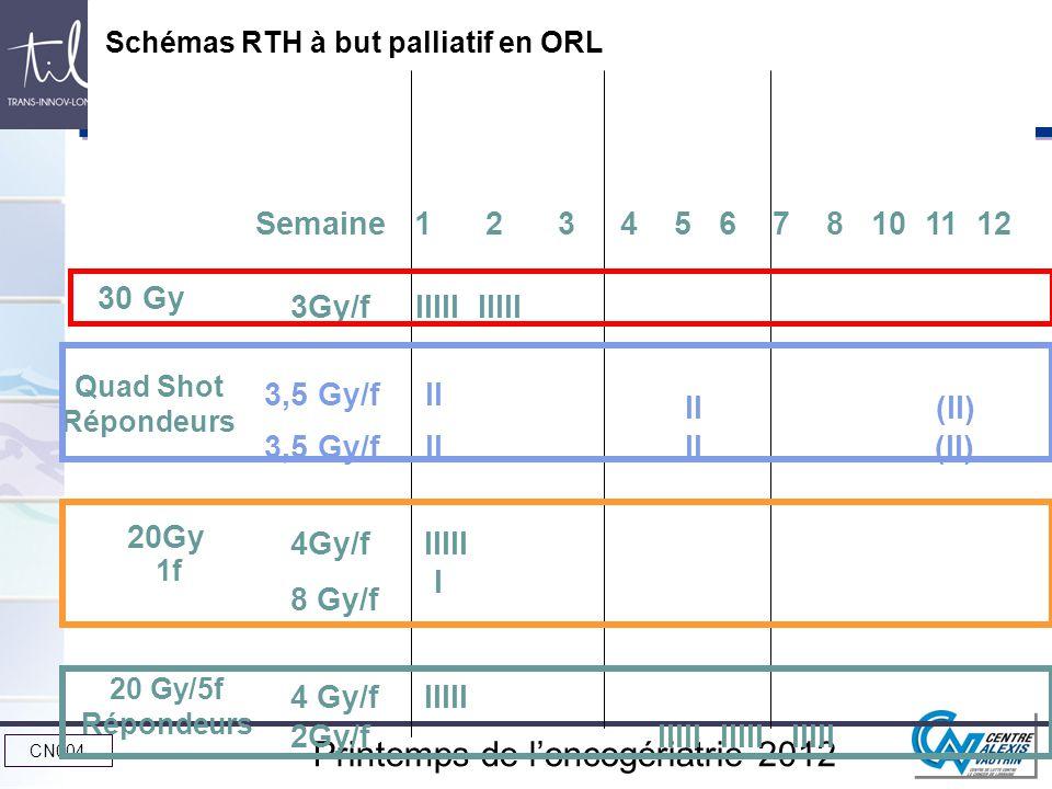 CN004 Printemps de loncogériatrie 2012 Intensification thérapeutique 3,5 Gy/f II 3Gy/f IIIII IIIII II (II) 3,5 Gy/f II II (II) 8 Gy/f 4Gy/f IIIII I 4