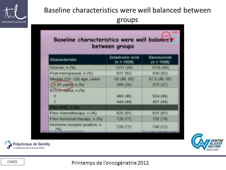 CN005 Printemps de loncogériatrie 2012 Baseline characteristics were well balanced between groups