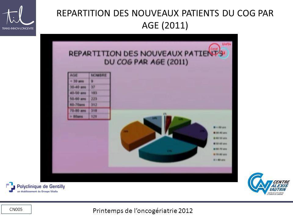 CN005 Printemps de loncogériatrie 2012 Incidence des méta osseuses