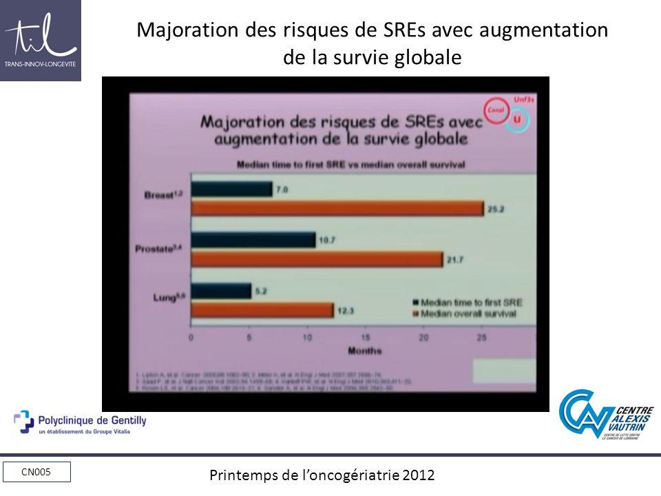 CN005 Printemps de loncogériatrie 2012 Majoration des risques de SREs avec augmentation de la survie globale