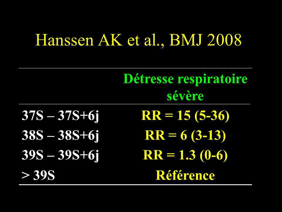 Détresse respiratoire sévère 37S – 37S+6jRR = 15 (5-36) 38S – 38S+6jRR = 6 (3-13) 39S – 39S+6j > 39S RR = 1.3 (0-6) Référence Hanssen AK et al., BMJ 2