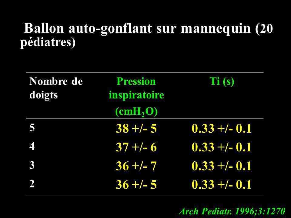 Ballon auto-gonflant sur mannequin ( 20 pédiatres) Arch Pediatr. 1996;3:1270 Nombre de doigts Pression inspiratoire (cmH 2 O) Ti (s) 5 38 +/- 50.33 +/