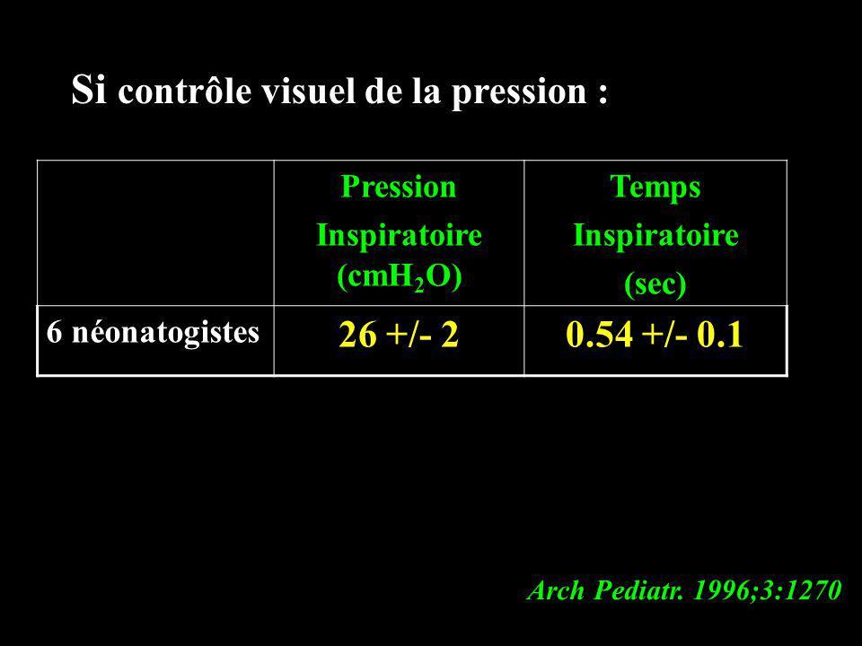 Si contrôle visuel de la pression : Pression Inspiratoire (cmH 2 O) Temps Inspiratoire (sec) 6 néonatogistes 26 +/- 20.54 +/- 0.1 Arch Pediatr. 1996;3