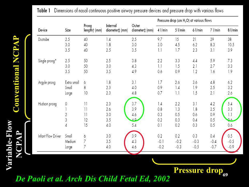 69 De Paoli et al. Arch Dis Child Fetal Ed, 2002 Conventional NCPAP Variable-Flow NCPAP Pressure drop