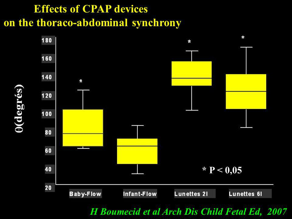 Effects of CPAP devices on the thoraco-abdominal synchrony H Boumecid et al Arch Dis Child Fetal Ed, 2007 * P < 0,05