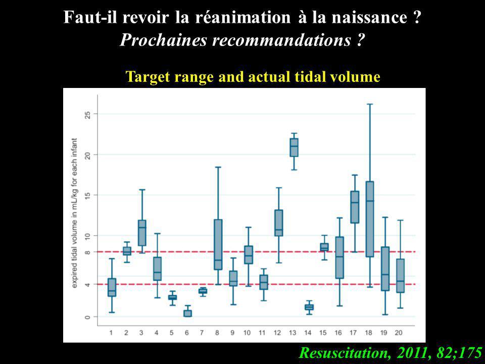 Resuscitation, 2011, 82;175 Target range and actual tidal volume PEEP No PEEP Faut-il revoir la réanimation à la naissance ? Prochaines recommandation