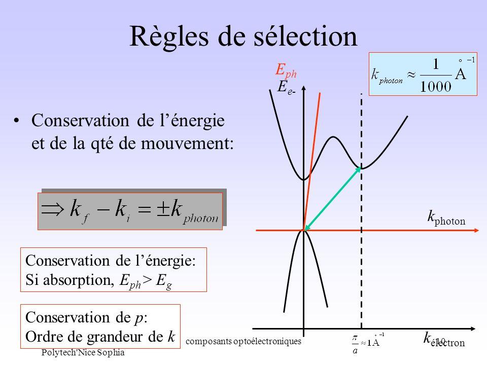 Ph. Lorenzini Polytech'Nice Sophia composants optoélectroniques10 Règles de sélection Conservation de lénergie et de la qté de mouvement: k électron k