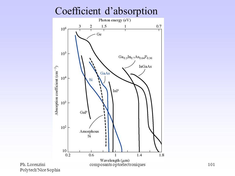 Ph. Lorenzini Polytech'Nice Sophia composants optoélectroniques101 Coefficient dabsorption