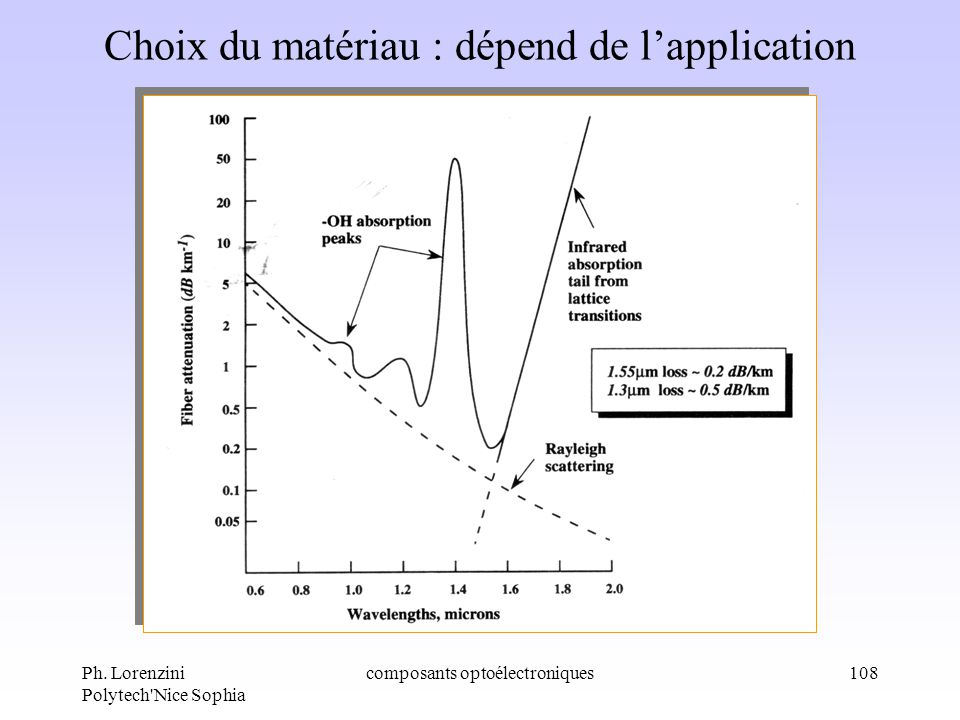 Ph. Lorenzini Polytech'Nice Sophia composants optoélectroniques108 Choix du matériau : dépend de lapplication