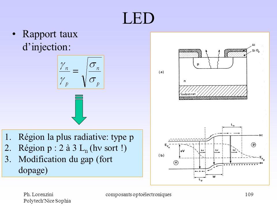 Ph. Lorenzini Polytech'Nice Sophia composants optoélectroniques109 LED Rapport taux dinjection: 1.Région la plus radiative: type p 2.Région p : 2 à 3