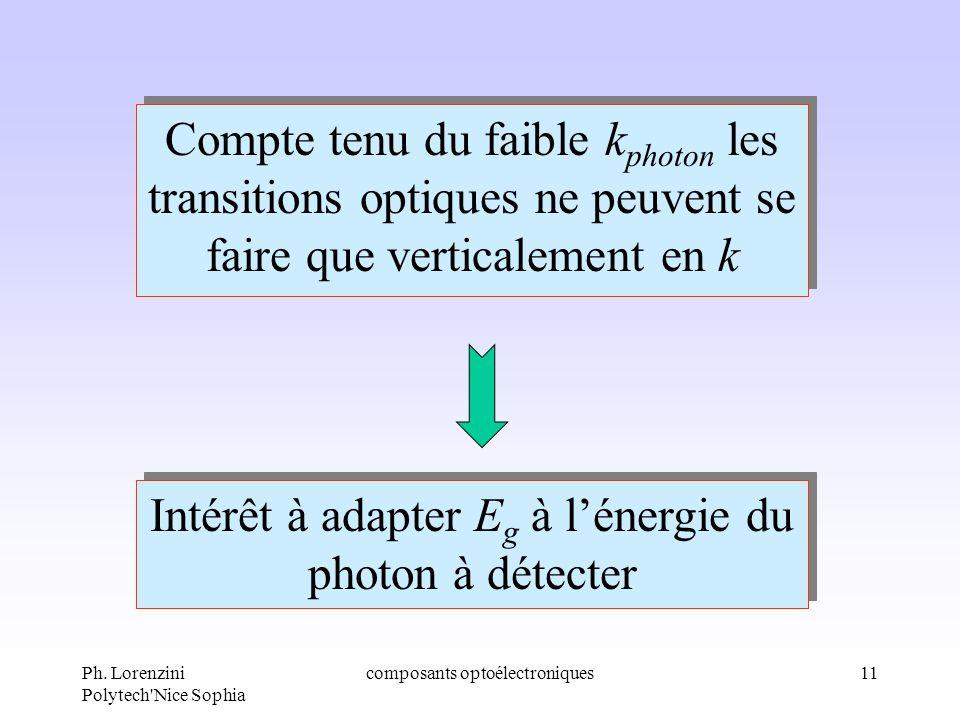 Ph. Lorenzini Polytech'Nice Sophia composants optoélectroniques11 Compte tenu du faible k photon les transitions optiques ne peuvent se faire que vert