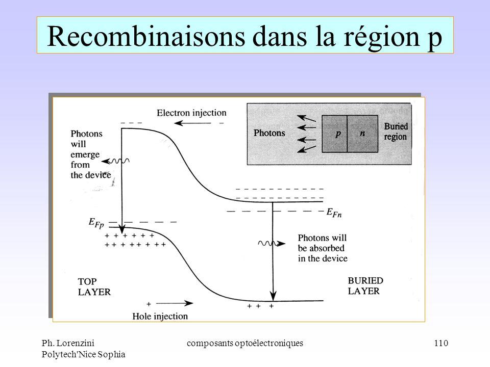 Ph. Lorenzini Polytech'Nice Sophia composants optoélectroniques110 Recombinaisons dans la région p
