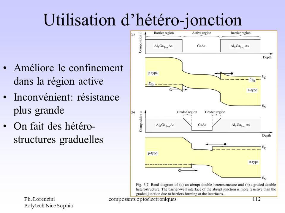 Ph. Lorenzini Polytech'Nice Sophia composants optoélectroniques112 Améliore le confinement dans la région active Inconvénient: résistance plus grande
