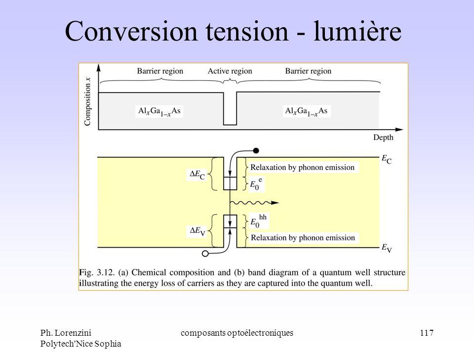 Ph. Lorenzini Polytech'Nice Sophia composants optoélectroniques117 Conversion tension - lumière