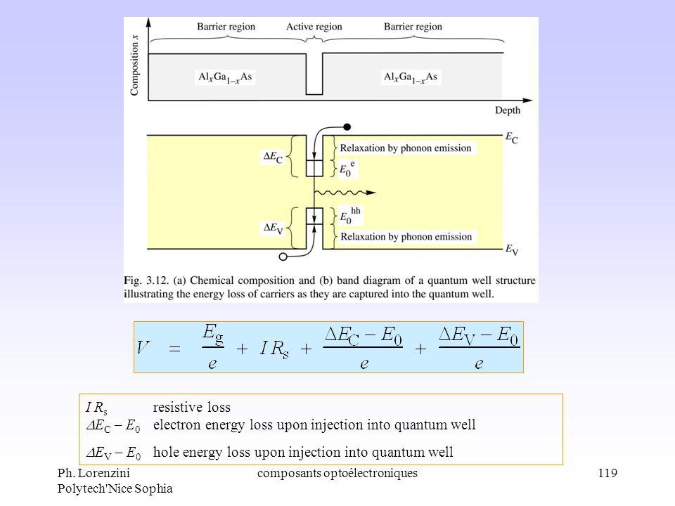 Ph. Lorenzini Polytech'Nice Sophia composants optoélectroniques119 I R s resistive loss E C – E 0 electron energy loss upon injection into quantum wel