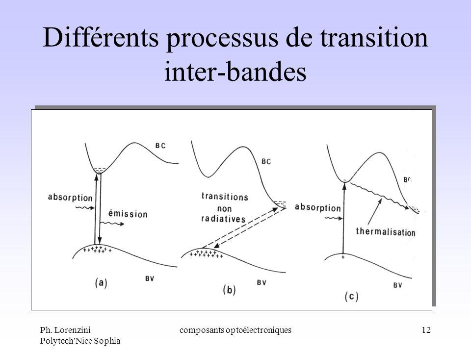 Ph. Lorenzini Polytech'Nice Sophia composants optoélectroniques12 Différents processus de transition inter-bandes